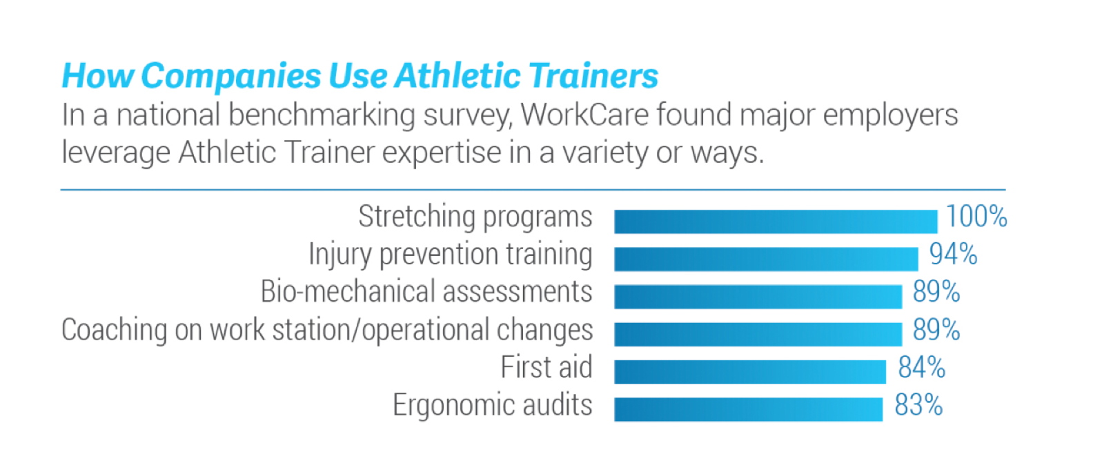 https://www.workcare.com/wp-content/uploads/2020/02/athletic-trainer-chart-1.png