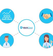 Medical Exams & Travel At WorkCare